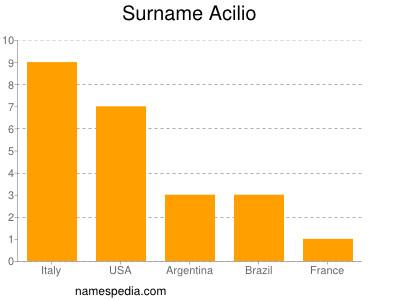 Familiennamen Acilio