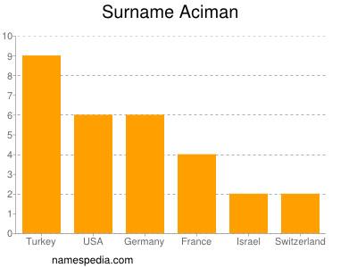 Surname Aciman