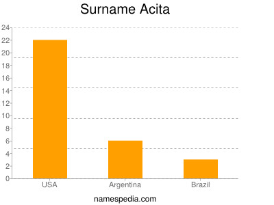 Surname Acita
