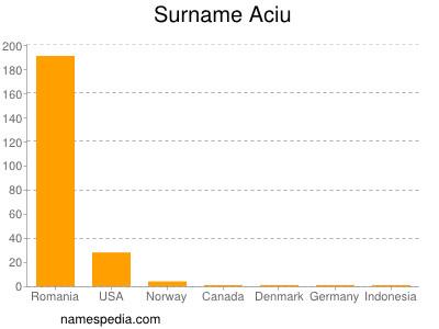 Surname Aciu