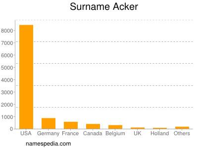 Surname Acker