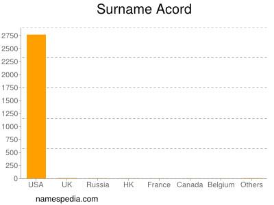 Surname Acord