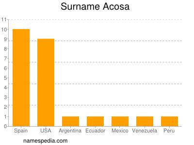 Surname Acosa