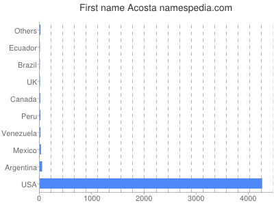Given name Acosta