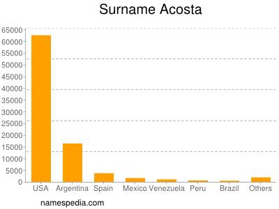 Surname Acosta