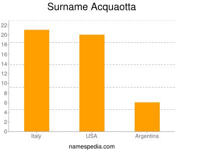 Surname Acquaotta