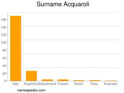 Surname Acquaroli