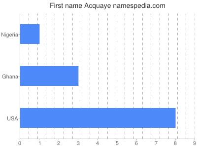 Vornamen Acquaye