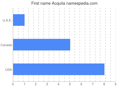 Given name Acquila