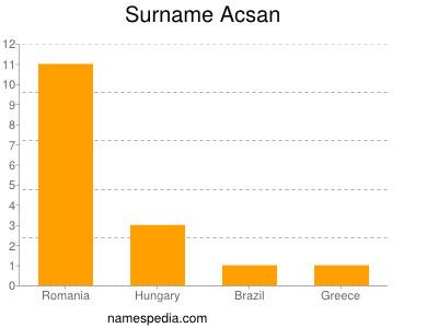 Surname Acsan