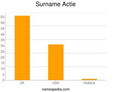 Surname Actie