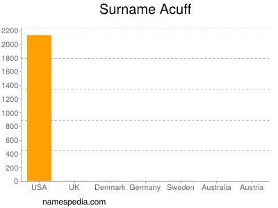 Surname Acuff