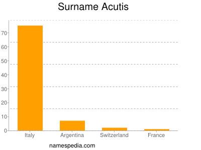 Surname Acutis