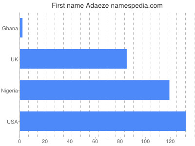 Given name Adaeze