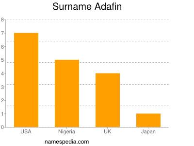 Familiennamen Adafin