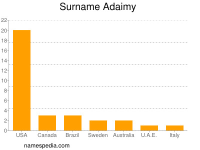 Surname Adaimy
