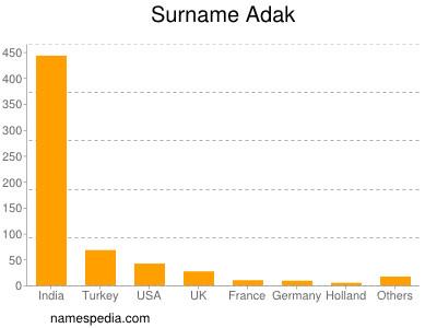 Surname Adak