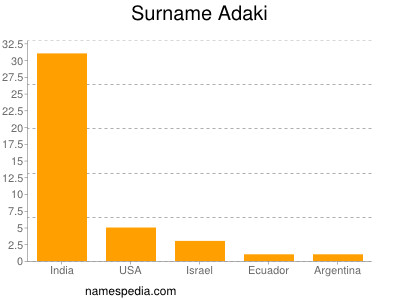 Surname Adaki