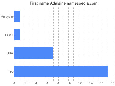 Given name Adalaine