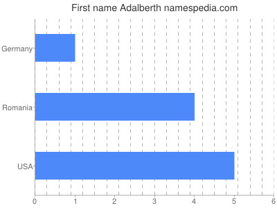 Given name Adalberth