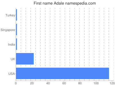 Given name Adale