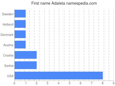 Given name Adaleta