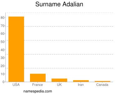 Surname Adalian