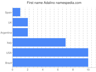 Given name Adalino