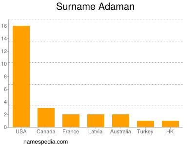 Surname Adaman
