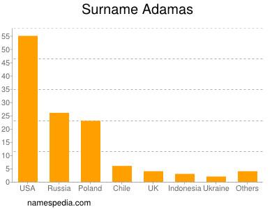 Familiennamen Adamas