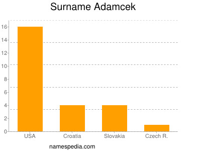 Surname Adamcek