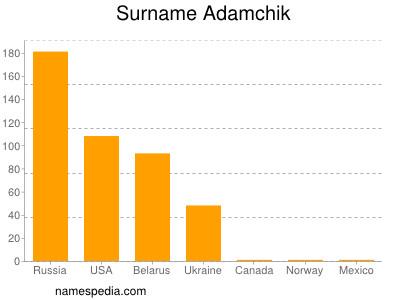 Familiennamen Adamchik
