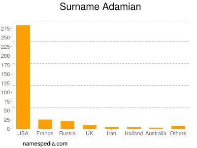 Surname Adamian