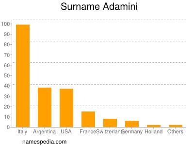 Familiennamen Adamini