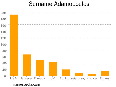 Surname Adamopoulos