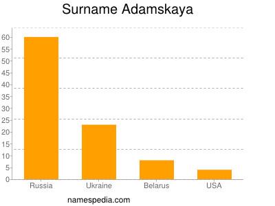 Surname Adamskaya