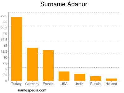 Surname Adanur