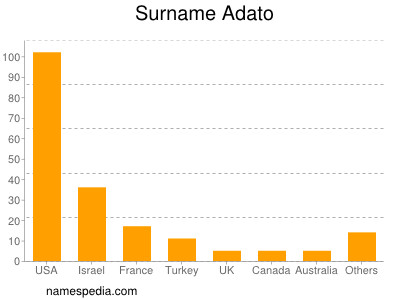 Surname Adato
