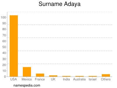 Surname Adaya