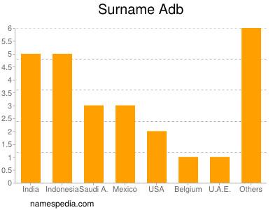 Surname Adb
