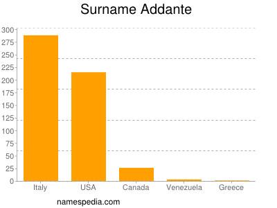 Surname Addante