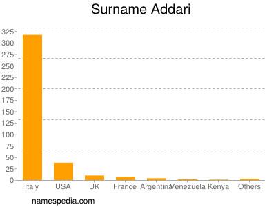 Surname Addari