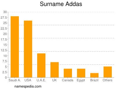 Surname Addas
