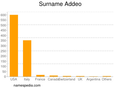 Surname Addeo