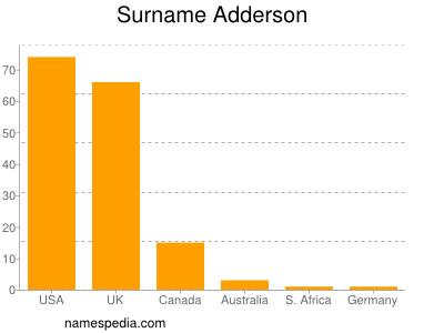 Surname Adderson