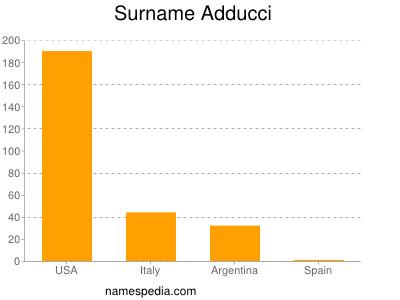 Surname Adducci
