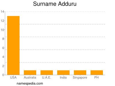 Surname Adduru