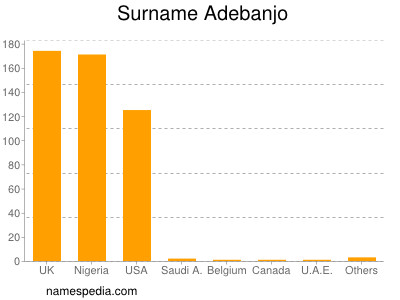 Surname Adebanjo