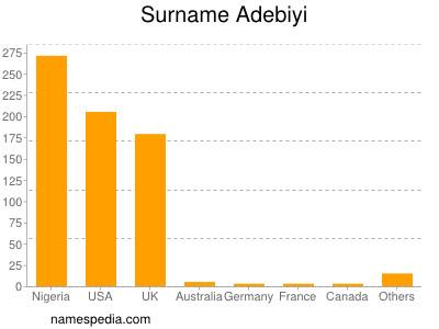Familiennamen Adebiyi