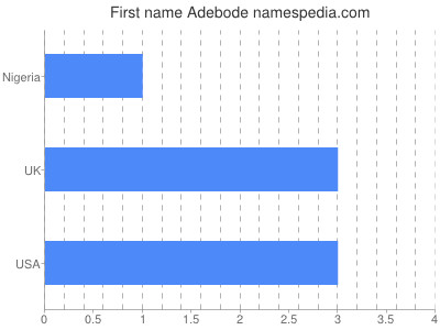 Given name Adebode
